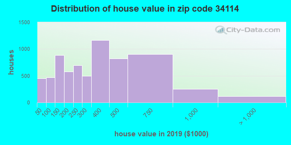 Zip code 34114 house/condo values in 2010