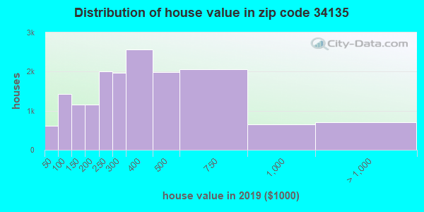Zip code 34135 house/condo values in 2010