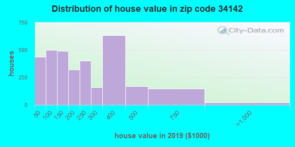 Zip code 34142 house/condo values in 2010