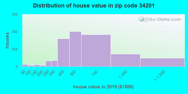 Zip code 34201 house/condo values in 2010