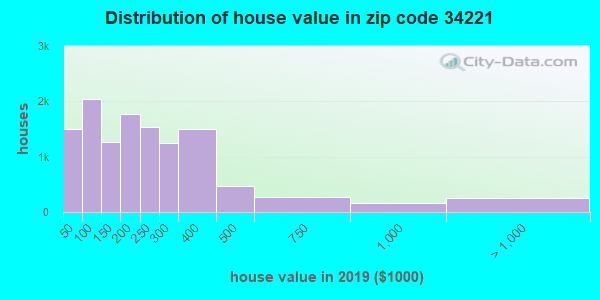 Zip code 34221 house/condo values in 2010