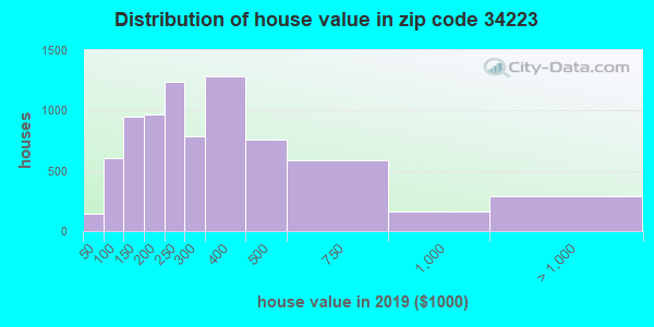 Zip code 34223 house/condo values in 2010