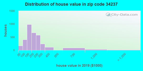 Zip code 34237 house/condo values in 2010