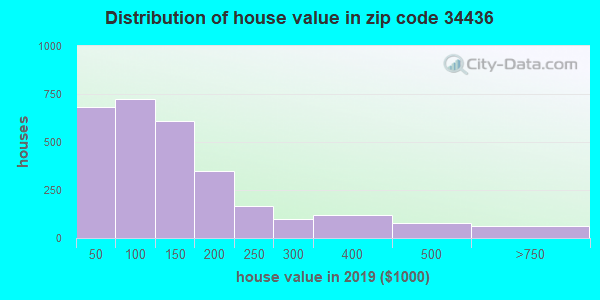 Zip code 34436 house/condo values in 2010