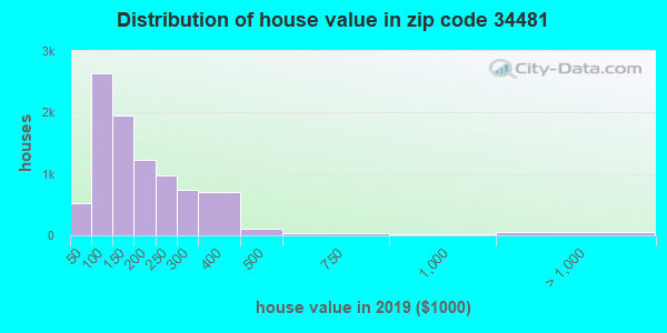 Zip code 34481 house/condo values in 2010