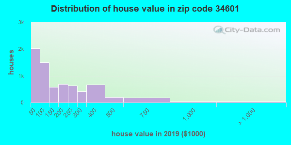 Zip code 34601 house/condo values in 2010