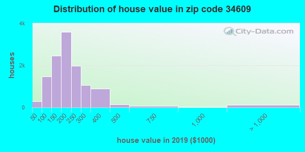 Zip code 34609 house/condo values in 2010