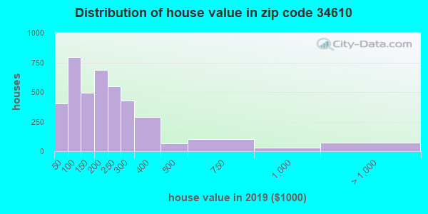 Zip code 34610 house/condo values in 2010