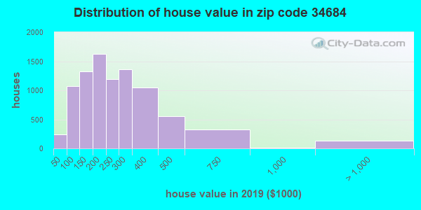 Zip code 34684 house/condo values in 2010