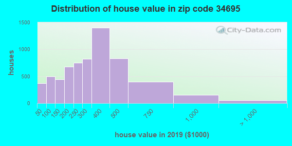 Zip code 34695 house/condo values in 2010