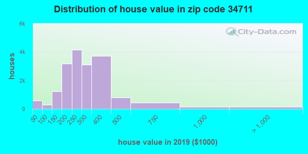 Zip code 34711 house/condo values in 2010