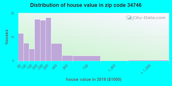 Zip code 34746 house/condo values in 2010