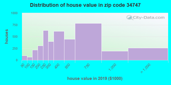 Zip code 34747 house/condo values in 2010