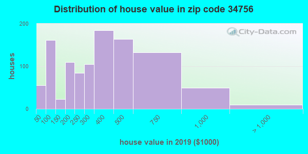 Zip code 34756 house/condo values in 2010