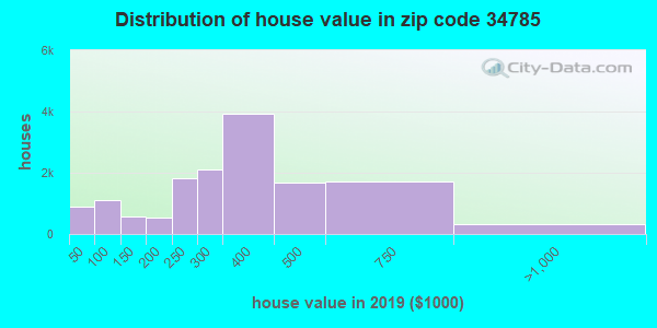 Zip code 34785 house/condo values in 2010