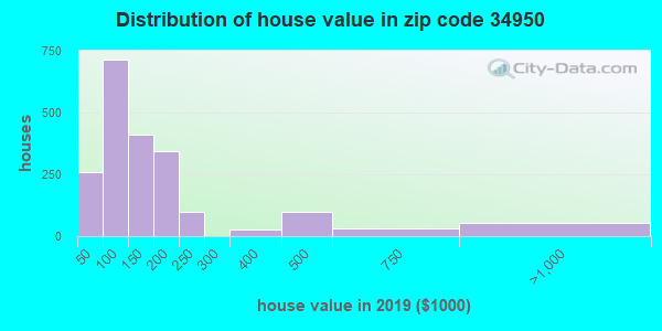 Zip code 34950 house/condo values in 2010