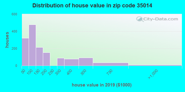 Zip code 35014 house/condo values in 2010