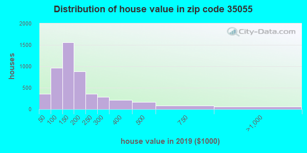 Zip code 35055 house/condo values in 2010