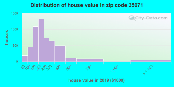 Zip code 35071 house/condo values in 2010