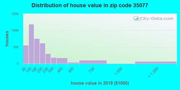 Zip code 35077 house/condo values in 2011