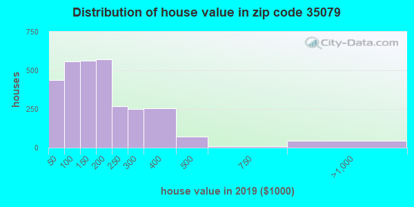 Zip code 35079 house/condo values in 2010