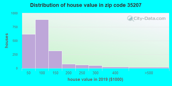 Zip code 35207 house/condo values in 2010