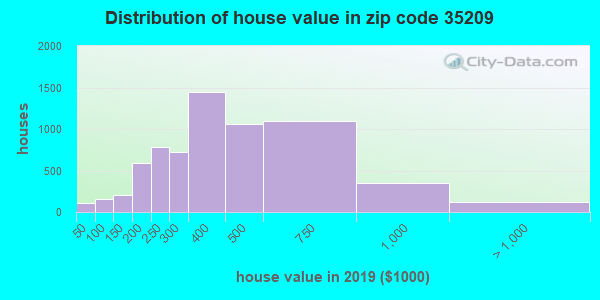 Zip code 35209 house/condo values in 2010