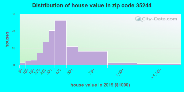Zip code 35244 house/condo values in 2010