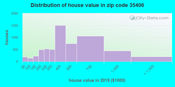 Zip code 35406 house/condo values in 2010