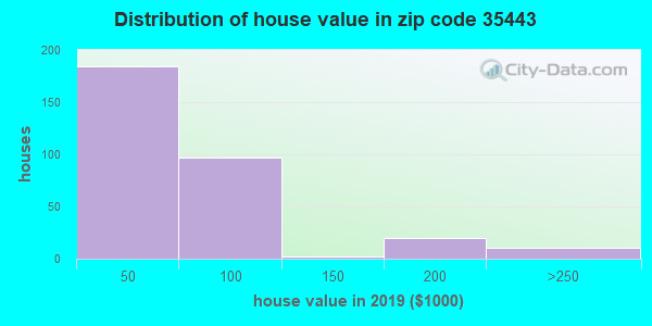 Zip code 35443 house/condo values in 2010