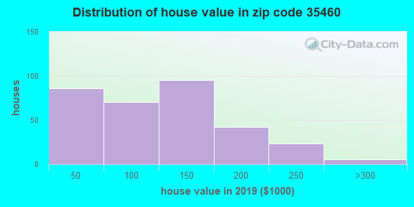Zip code 35460 house/condo values in 2010