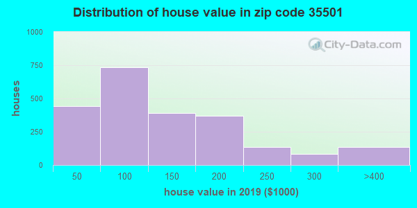 Zip code 35501 house/condo values in 2010