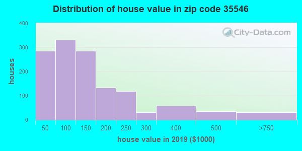 Zip code 35546 house/condo values in 2010