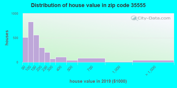 Zip code 35555 house/condo values in 2011