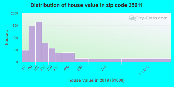 Zip code 35611 house/condo values in 2010