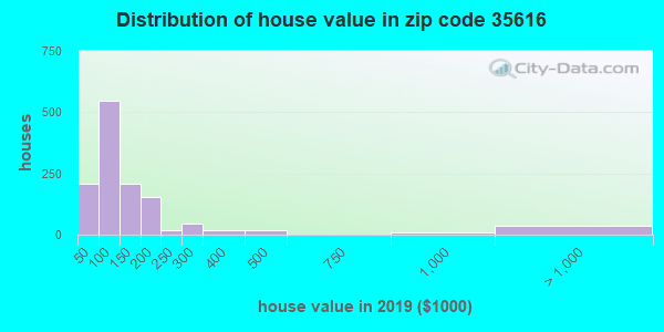 Estimate of home value of owner-occupied houses/condos in 2015 in zip code 35616