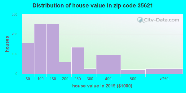 Zip code 35621 house/condo values in 2010