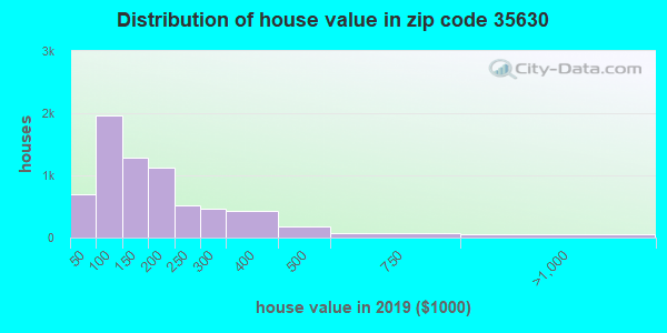 Zip code 35630 house/condo values in 2010