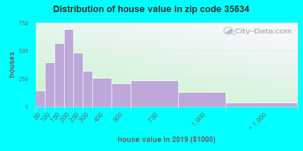 Zip code 35634 house/condo values in 2010