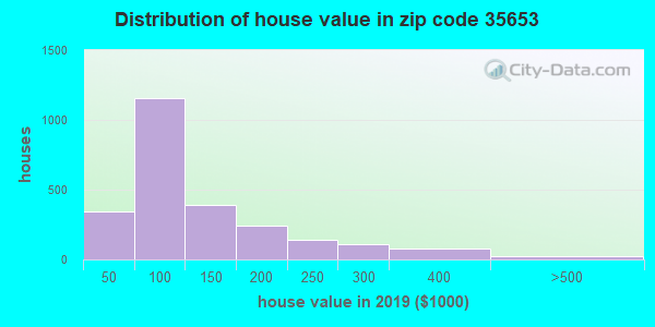 Zip code 35653 house/condo values in 2010