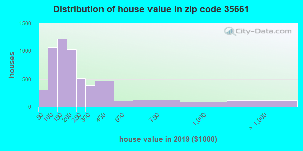 Zip code 35661 house/condo values in 2010