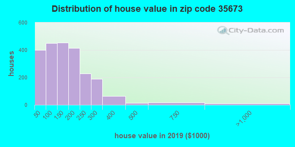 Zip code 35673 house/condo values in 2010