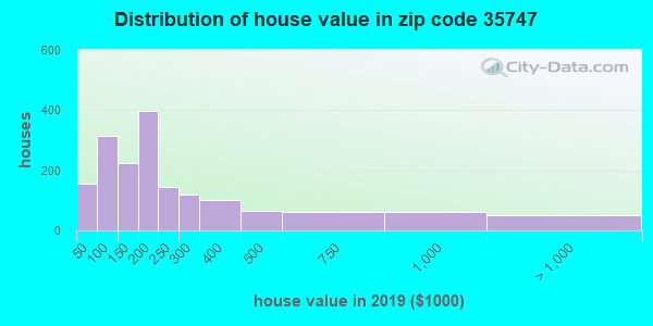 Zip code 35747 house/condo values in 2010