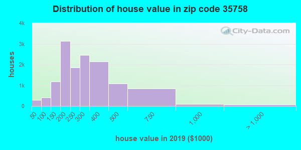 Zip code 35758 house/condo values in 2010