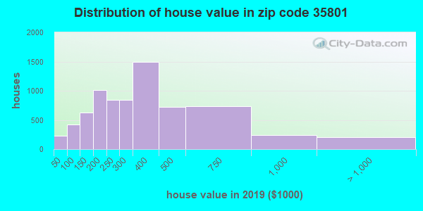 Zip code 35801 house/condo values in 2010