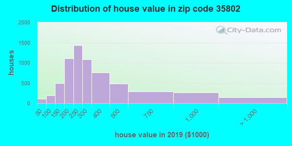 Zip code 35802 house/condo values in 2010