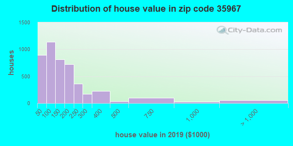 Zip code 35967 house/condo values in 2010