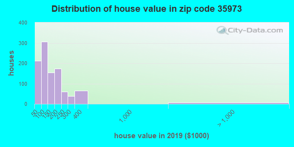 Zip code 35973 house/condo values in 2010