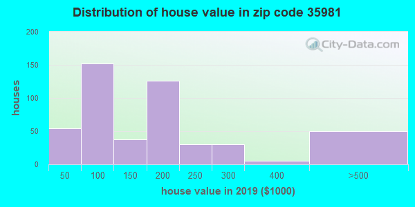 Zip code 35981 house/condo values in 2010