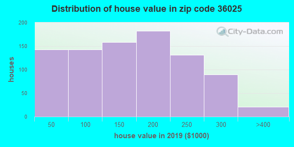 Zip code 36025 house/condo values in 2010
